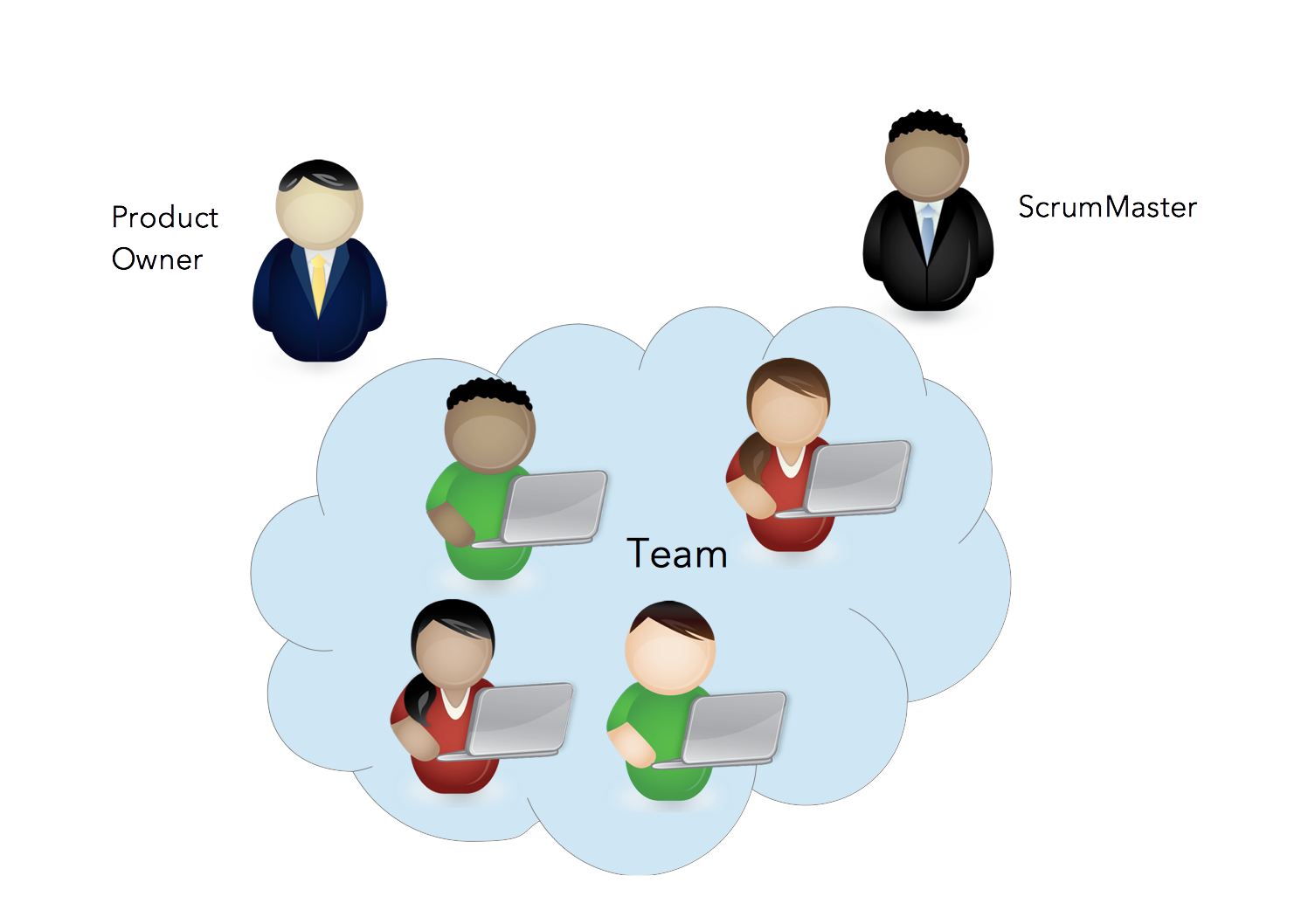 Scrum roles techdrive for Product design team