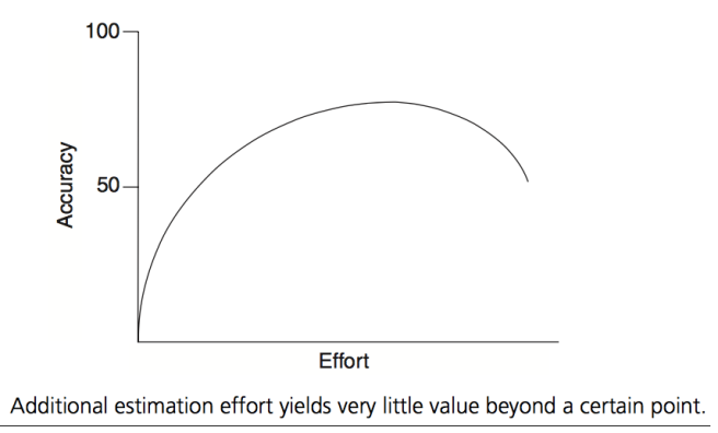 Effort-Accuracy Curve
