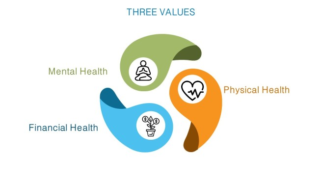 Three Values